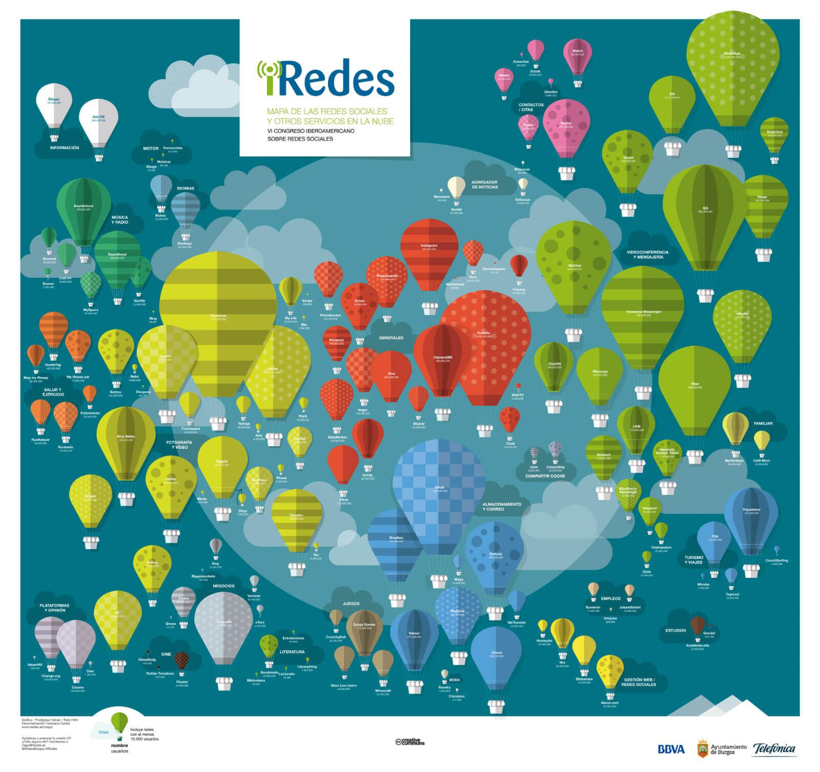 Mapa de todas las redes sociales y otros servicios en la nube. IRedes