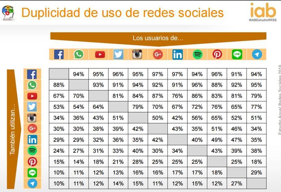 Solo un 14 % de las pymes de Galicia vende por internet.