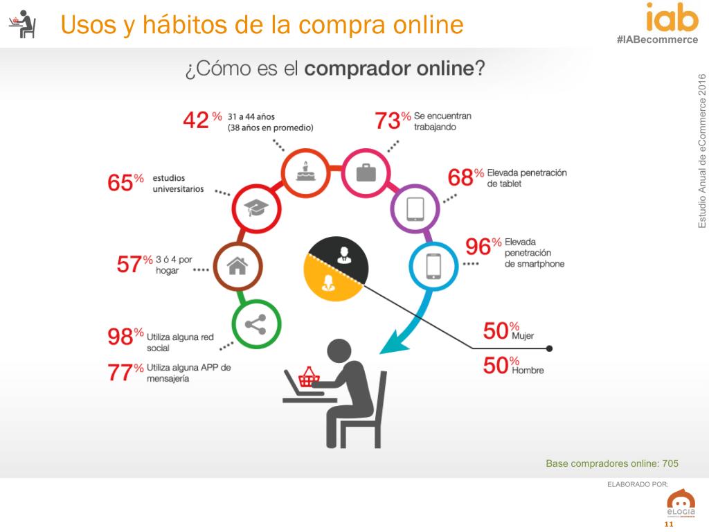 Estudio-eCommerce-Usos yhábitos de la compra online