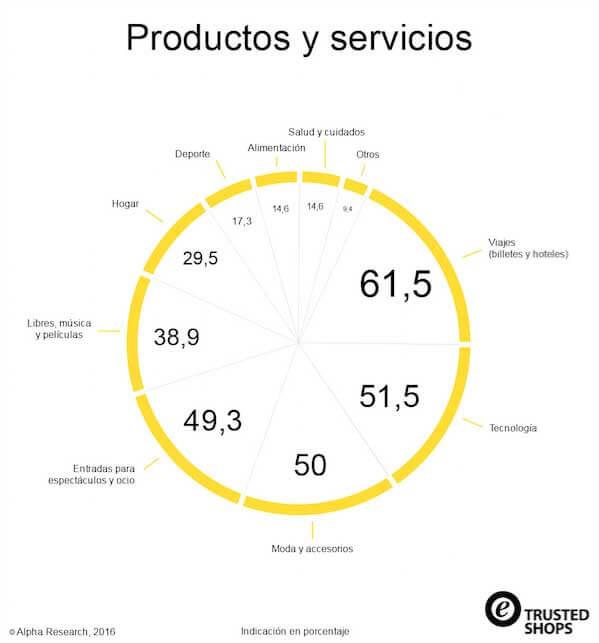 Más del 71 por ciento de españoles compra online dos veces al mes.