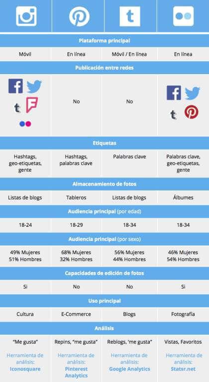 Guía para elegir las mejores redes sociales utilizadas para fotografía.