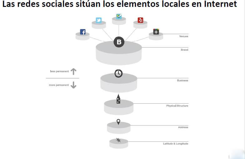 lasredessociales-situanlos-elementos-locales-en-internet
