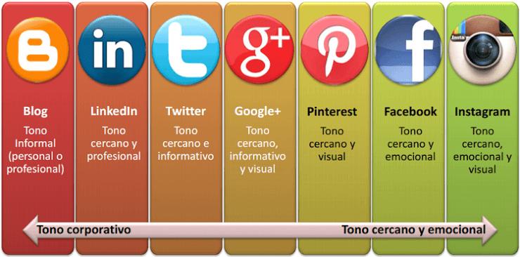 estrategias-redes-sociales-tono-comunicacion