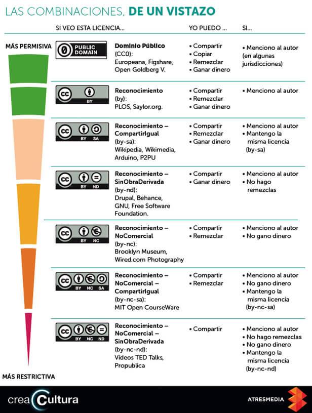 las-combinaciones-en-las-licencias-creative-commons