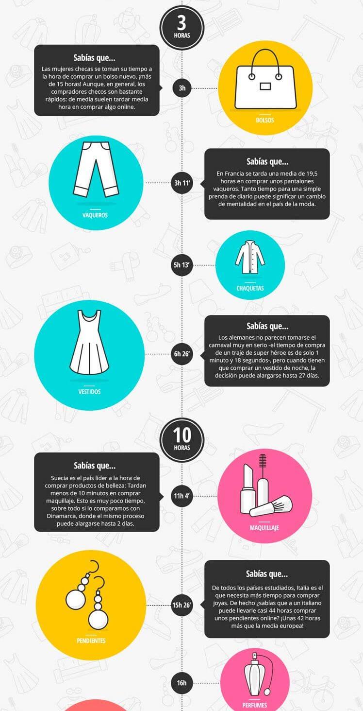¿Sabes cuánto tiempo se tarda en comprar un producto online ?