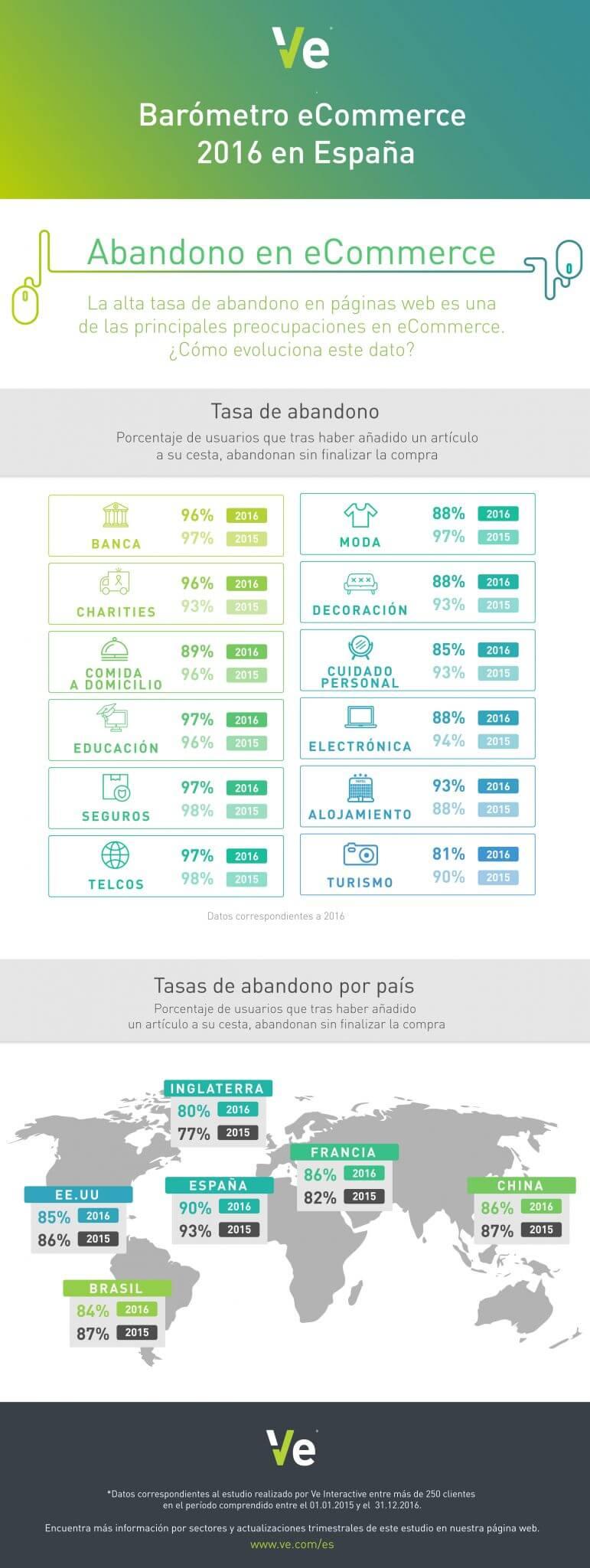La fuerte tasa de abandono de la tienda online en España.