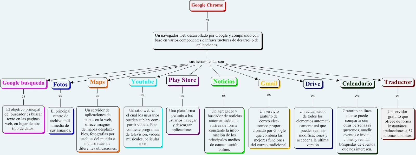 Las mejores extensiones de Google Chrome para profesionales.