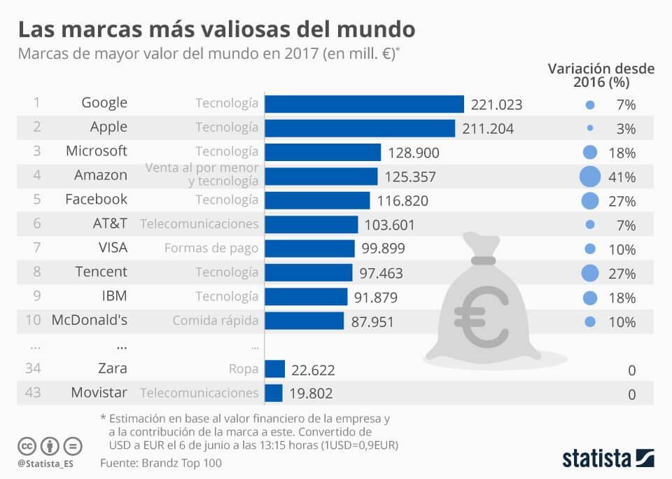 Las marcas, negocios, empresas más valiosas del mundo en 2017.