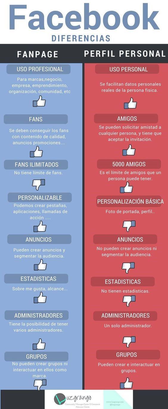 Facebook diferencias entre perfil personal y perfil profesional.
