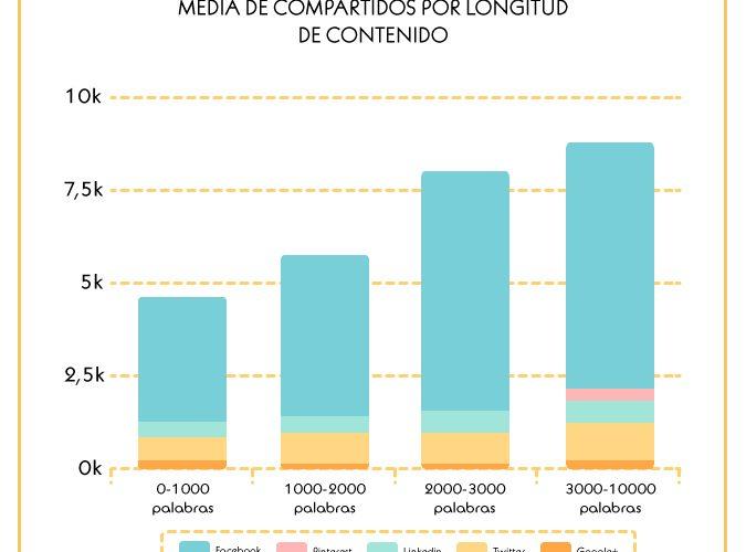 ¿Por qué el contenido se viraliza? Qué contenido tiene mayor éxito.