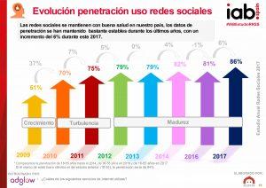 WhatsApp y Facebook las redes más utilizadas, con uso diario. Según IAB