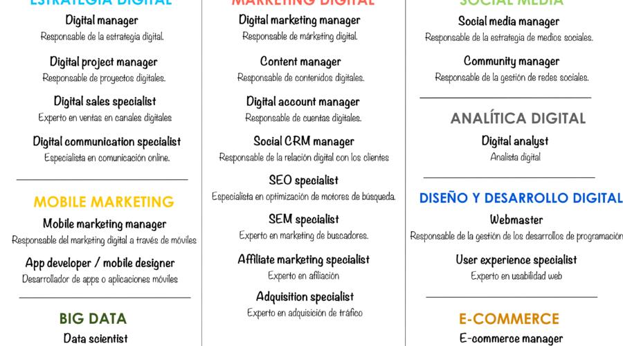 Quién es cada uno en el organigrama del Marketing Digital.