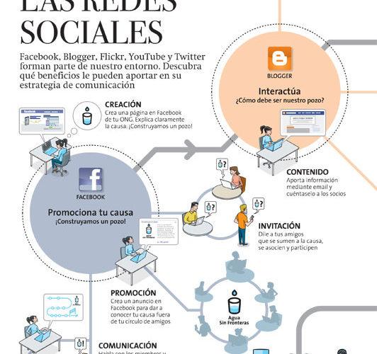 ¿Por qué mi estrategia en las redes sociales no funciona?