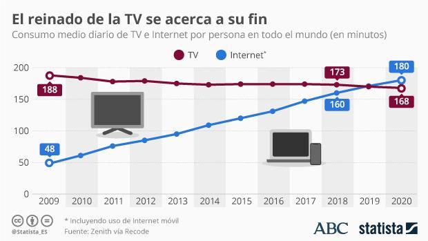Internet el gran líder que superará a la televisión hará historia.