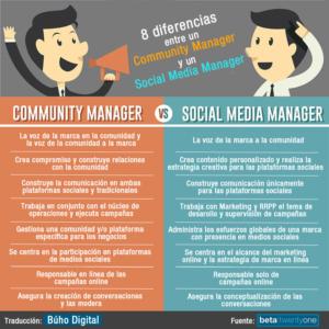 8 competencias del Social Media Manager y el Community Manager