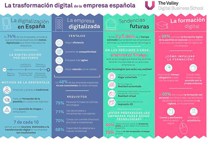 Transformación Digital y los factores que la complican
