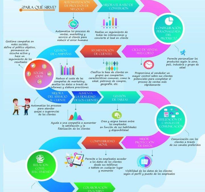 Guía CRM gratis¿Qué es y para qué sirve un sistema CRM?