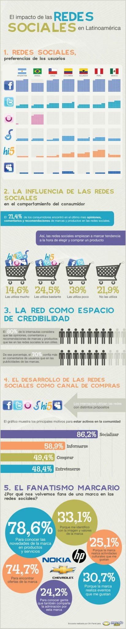 El 80% de los internautas considera las opiniones de las redes sociales muy útiles #infografía