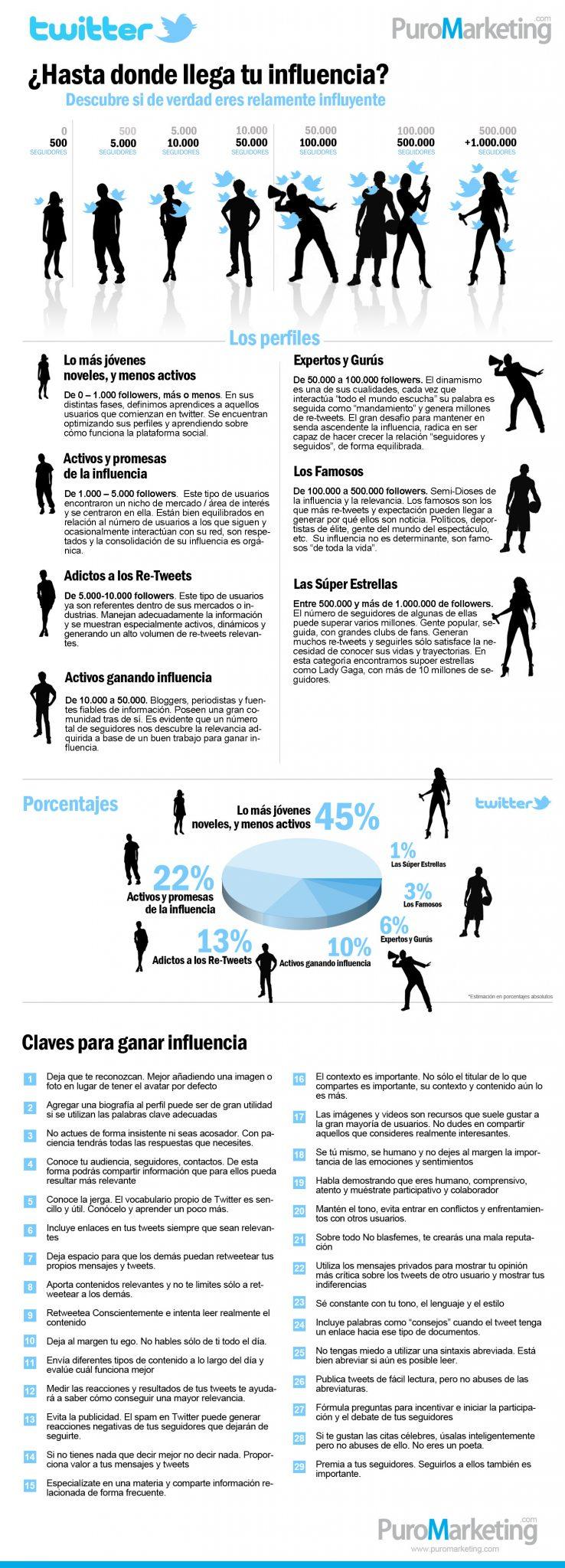 #Infografía Hasta donde llega tu Influencia en twitter?