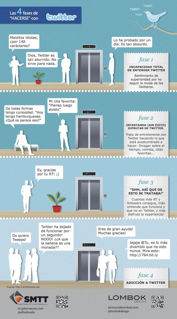 4 fases para comprender twitter #Infografía