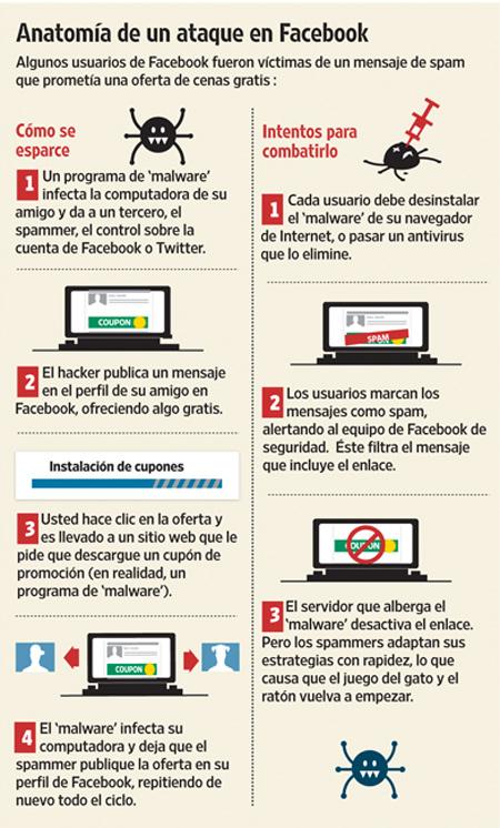 Las redes sociales el nuevo blanco del Spam #infografía