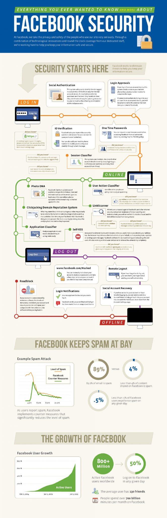Infografía sobre la seguridad de Facebook