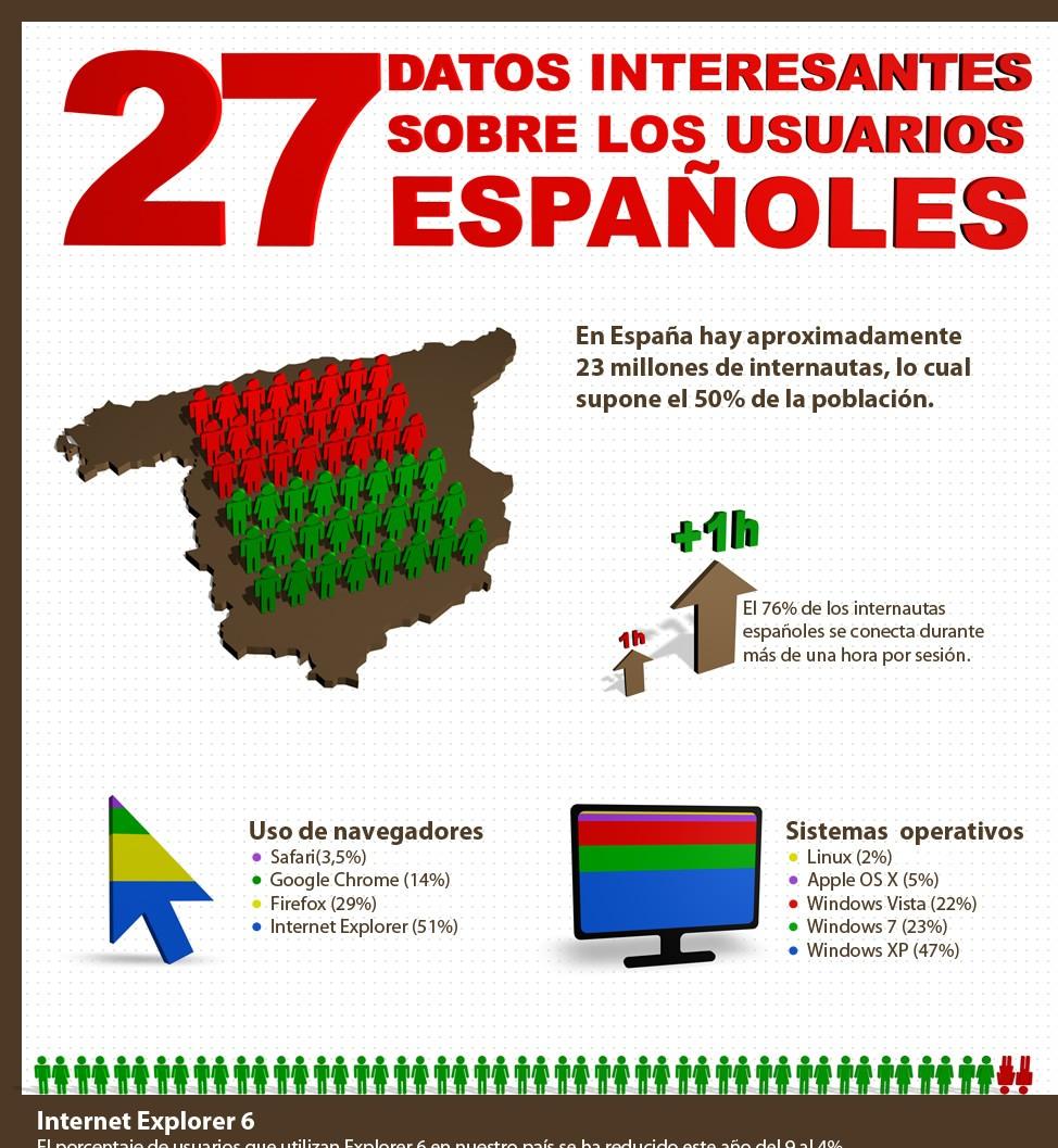 27 Datos interesantes sobre los usuarios Españoles #infografía