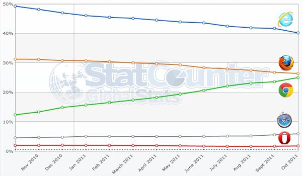 Chrome sigue creciendo, descubre sus funciones