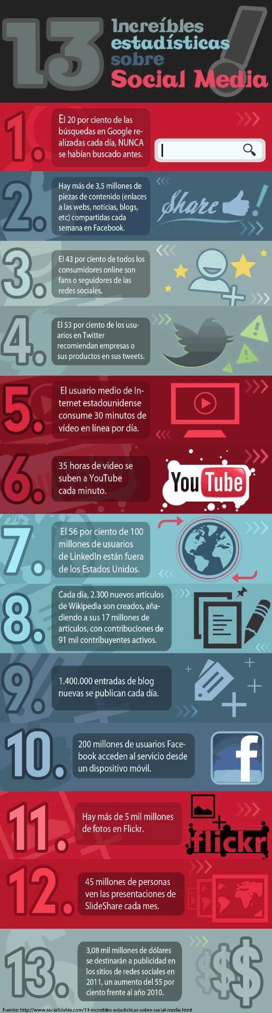 13 estadísticas increíbles sobre Social Media