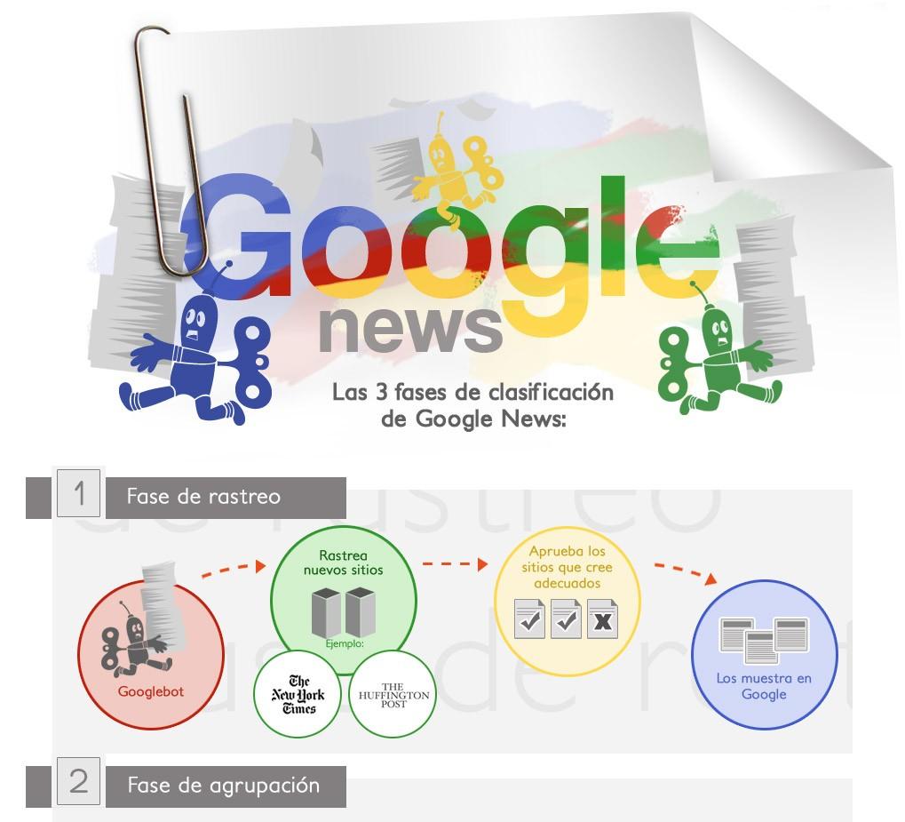 Sigue estas recomendaciones para que Google News tenga en cuenta tus noticias