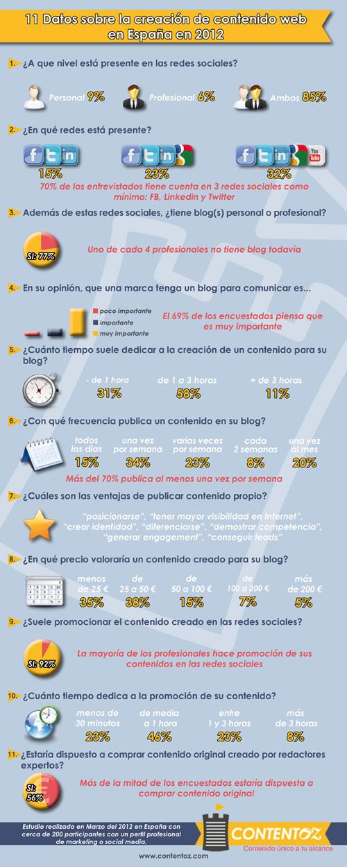 11 datos sobre la creación de contenido web #Infografía
