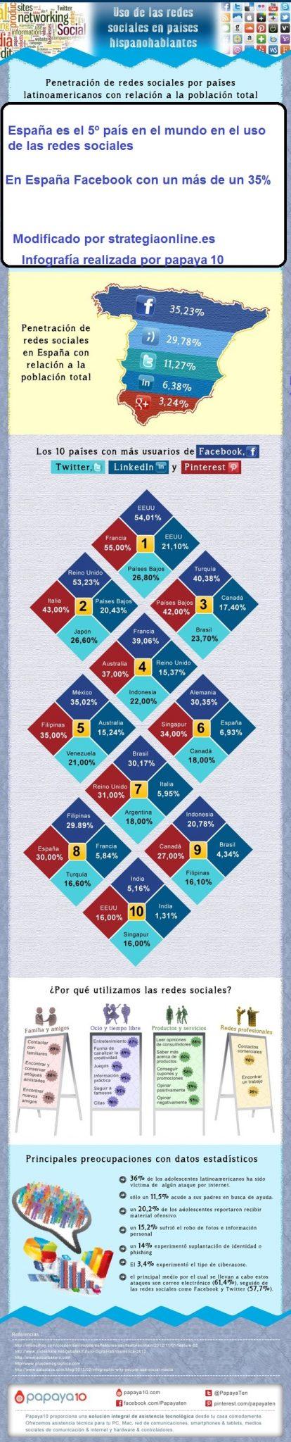 Uso de las redes sociales en España y paises Hispanohablantes  #Infografía