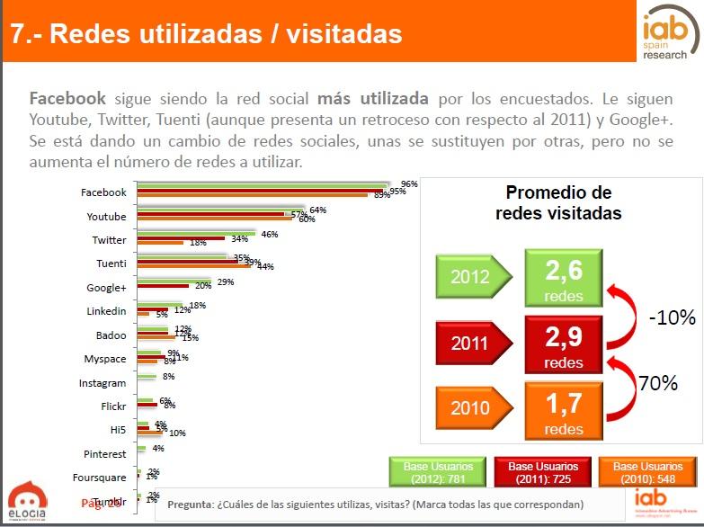 Vídeo, IV Estudio sobre Redes Sociales en España