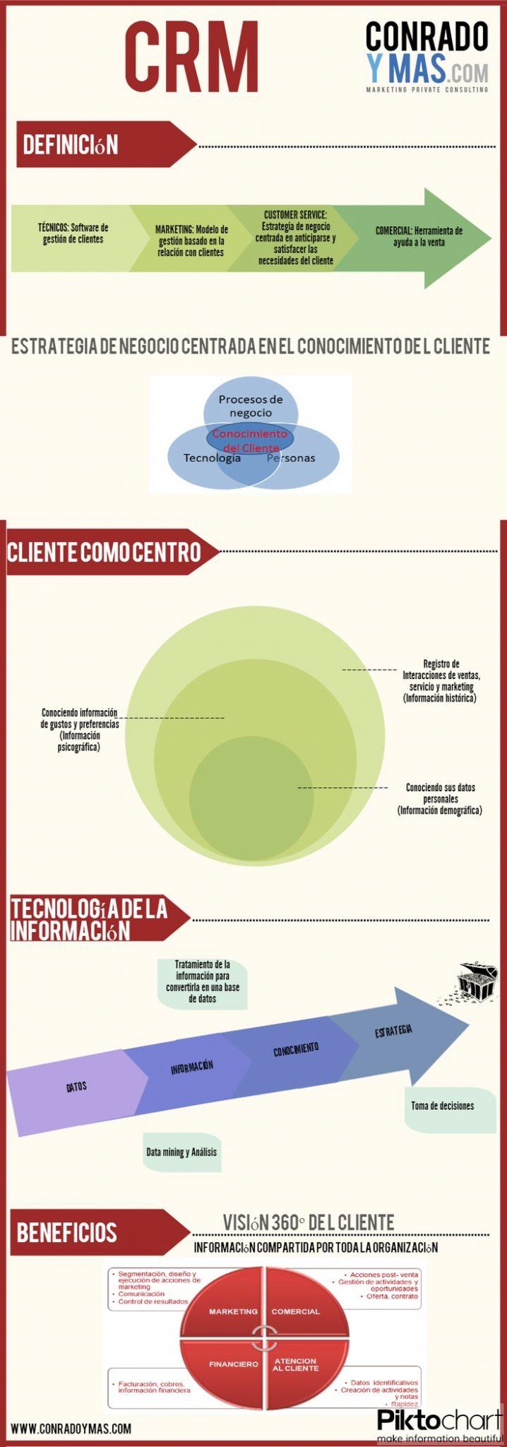 Estrategia de negocio basada en el conocimiento del cliente. CRM Infografía