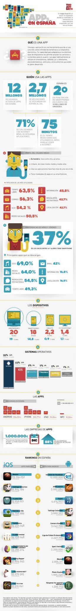 Infografía, sobre el estudio de las APPs en España.