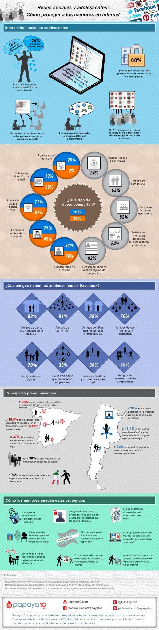 Protege a los menores de las Redes Sociales.