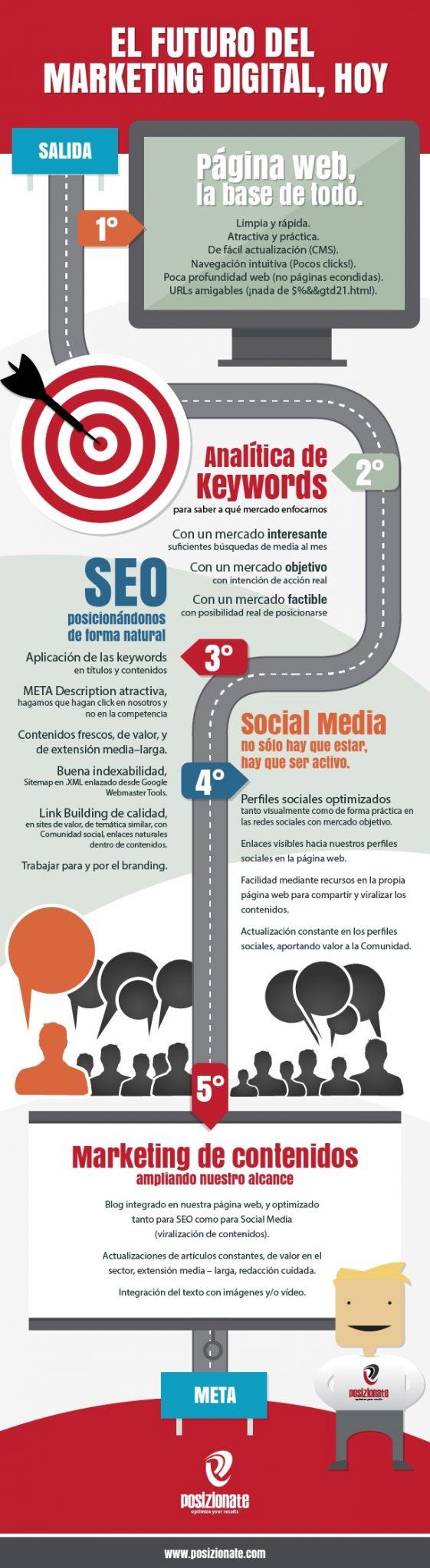 5 consejos para novatos sobre el Marketing Digital #Infografía.