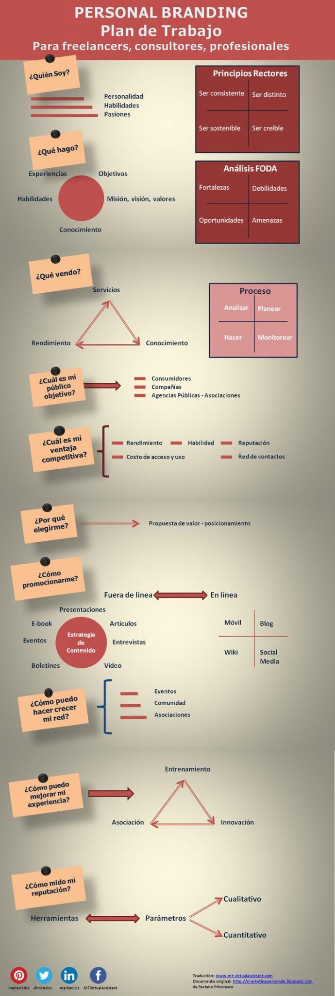Tips para crear tu marca profesional o Branding