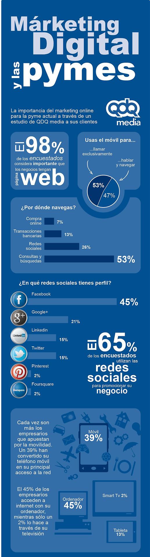 El Marketing digital y Marketing Móvil.