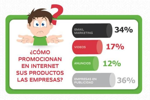 ¿Cómo promocionar en internet sus productos las empresas?