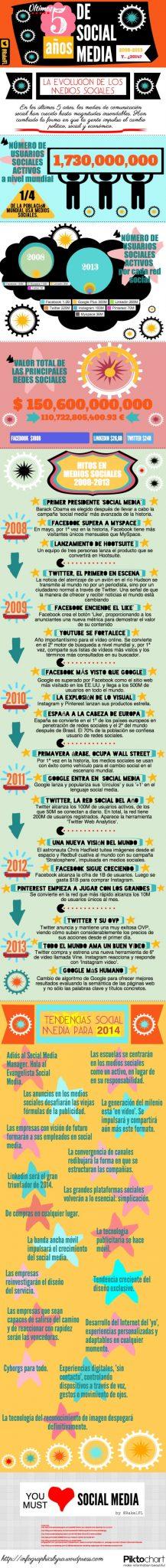 Crecimiento de los últimos 5 años de Social Media.