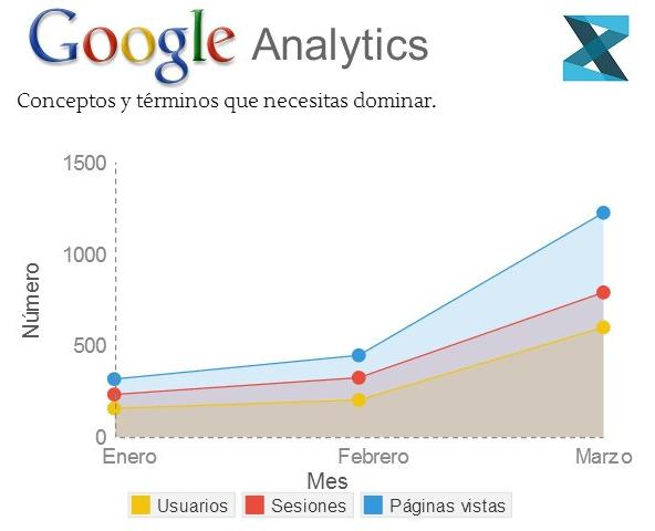 Aprende los términos de Google Analytics para Dummies