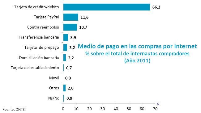 ¿Cuáles son los medios de pago más utilizados para nuestro ecommerce?