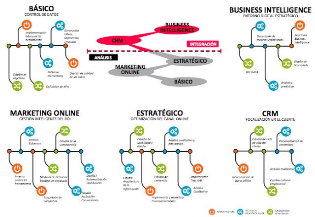 10 Señales de que tu Estrategia Online no funciona