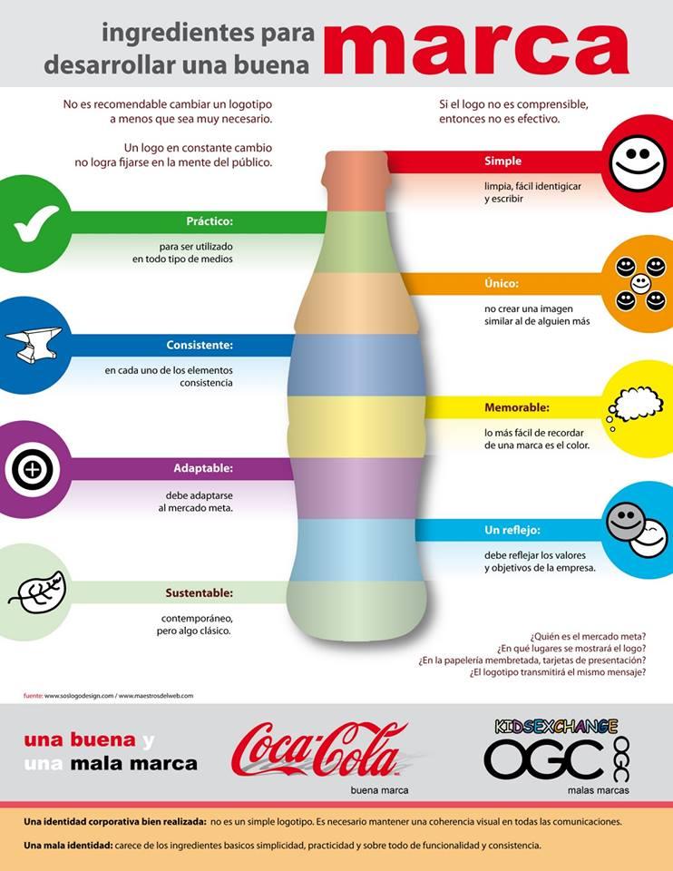 10 ingredientes imprescindibles para desarrollar una buena marca.