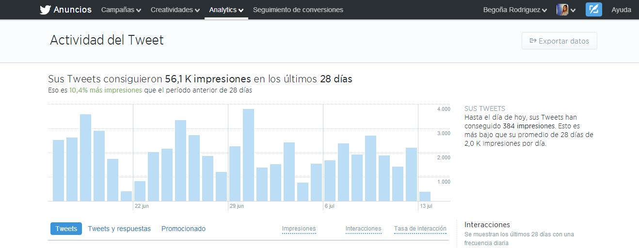 Ya están disponibles las estadísticas de Twitter analytics gratuitas