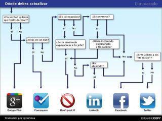 Como solucionar problemas con las Redes Sociales Corporativas.
