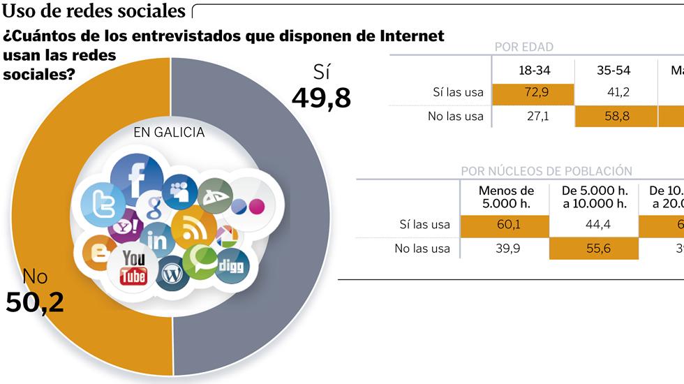 Uso de las redes sociales en Galicia