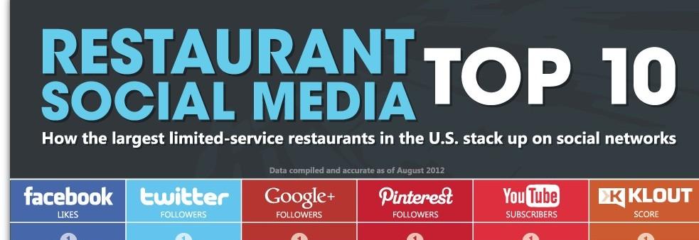 Las mejores redes sociales para pequeños restaurantes.