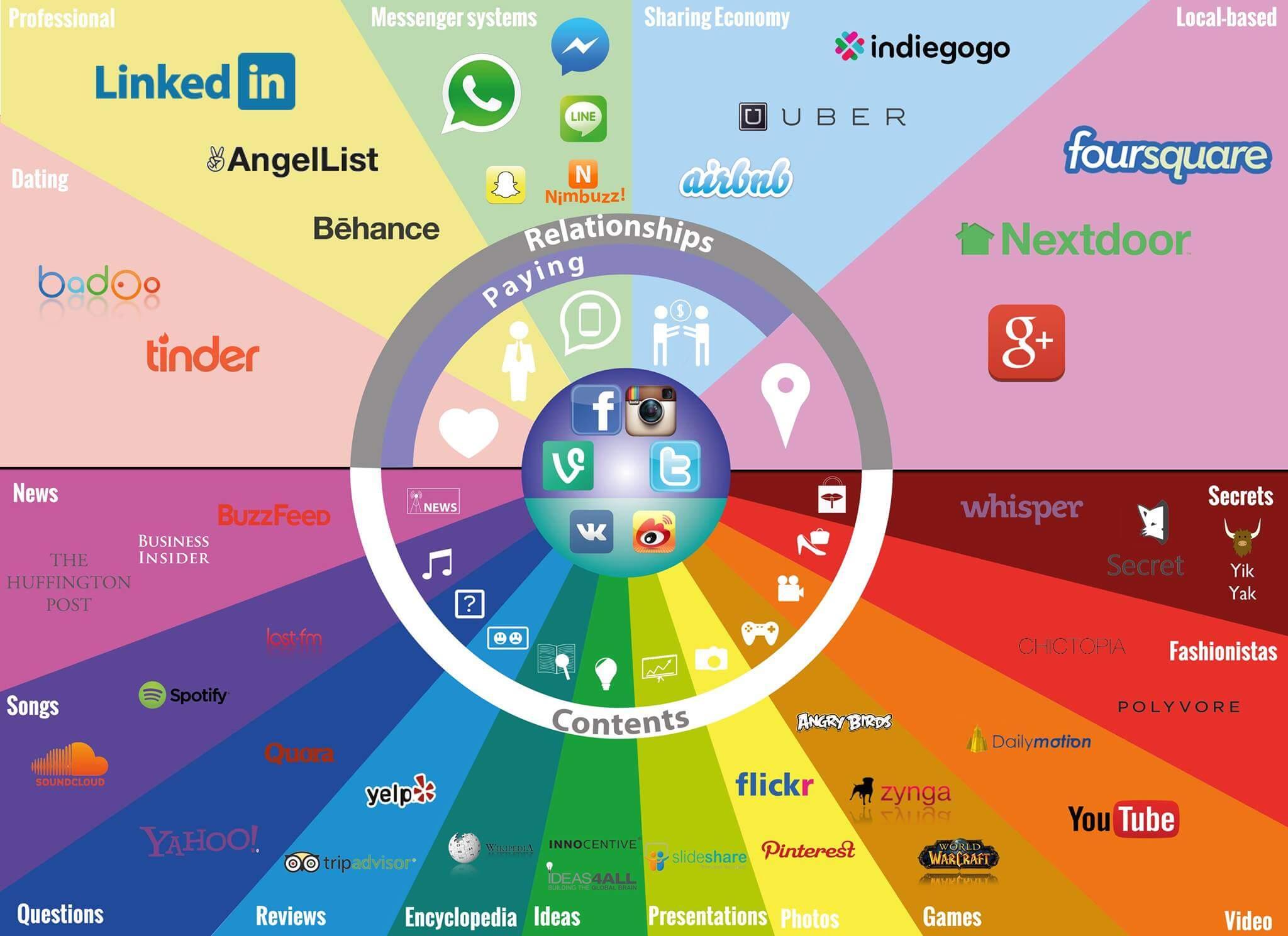 Las 9 Redes Sociales horizontales más importantes.